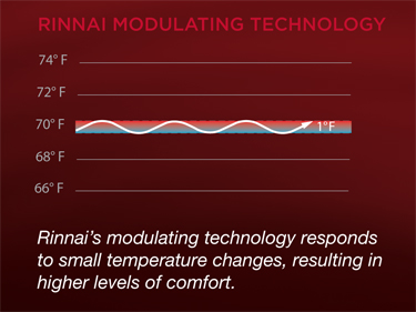 rinnais modulating technology comparison chart pic