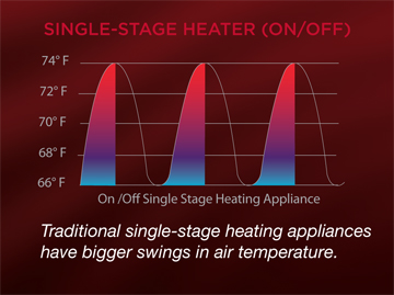 traditional single stage heating appliances